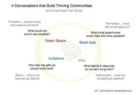 how to build a community of people