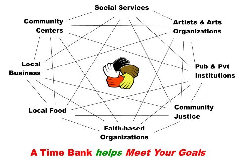 Connecting members, organizations, across sectors for service exchanges, establishing contacts, creating and weaving a supportive network
